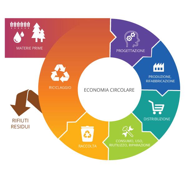 Bando Innovazione filiere economia circolare 2021